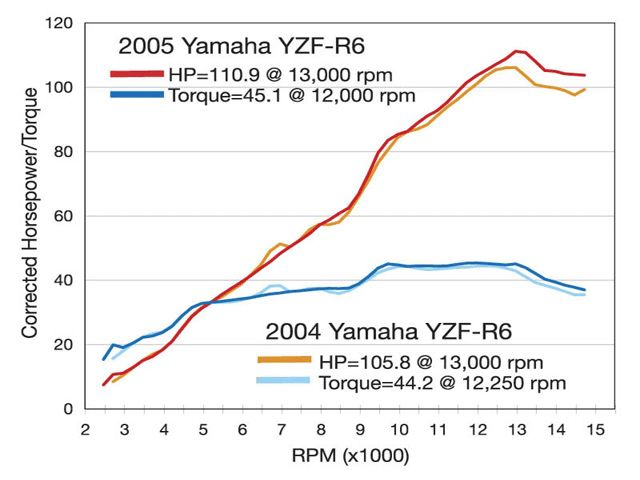 YZF600R Forums • View topic - Horsepower rating